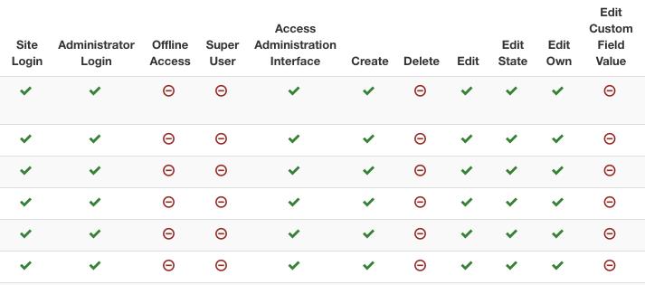 Joomla权限报告